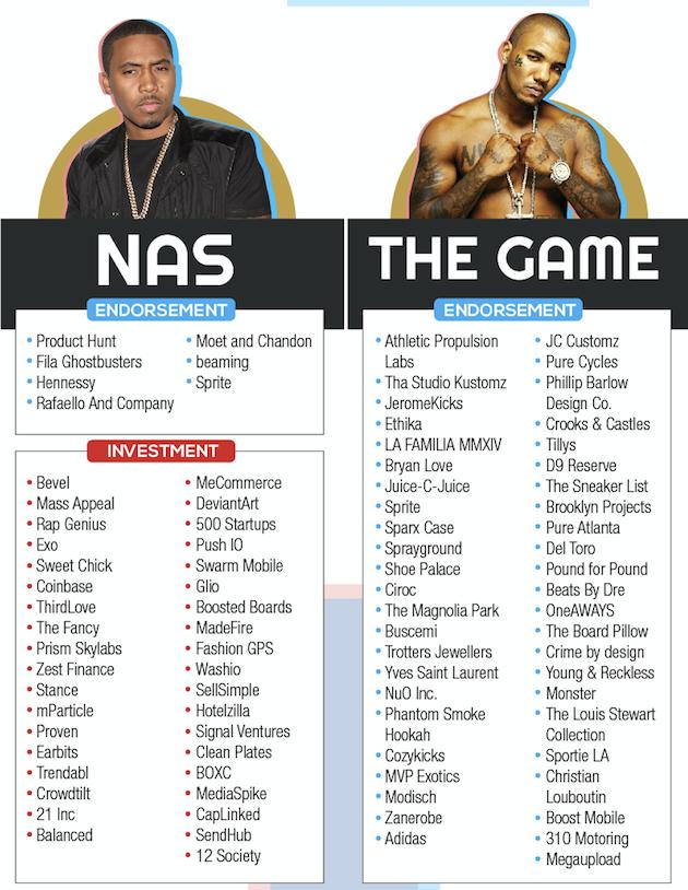 Nas-The-Game-Celebrity-Endorsement