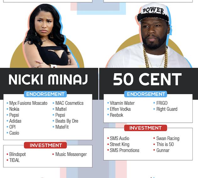 Nicki-Minaj-50-Cent-Celebrity-Endorsement