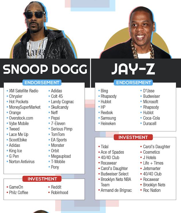 Snoop-Dogg-JAY-Z-Celebrity-Endorsement
